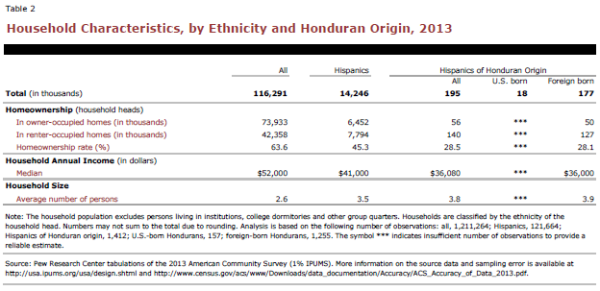 Household Characteristics, by Ethnicity and Honduran Origin, 2013
