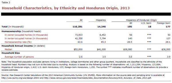 Household Characteristics, by Ethnicity and Honduran Origin, 2013
