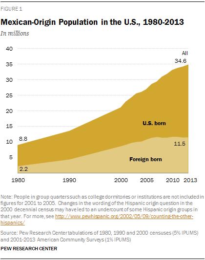 Mexican-Origin Population in the U.S., 1980-2013