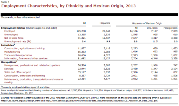 Employment Characteristics, by Ethnicity and Mexican Origin, 2013