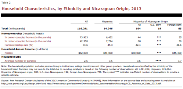 Household Characteristics, by Ethnicity and Nicaraguan Origin, 2013