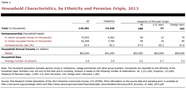 Household Characteristics, by Ethnicity and Peruvian Origin, 2013