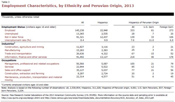 Employment Characteristics, by Ethnicity and Peruvian Origin, 2013