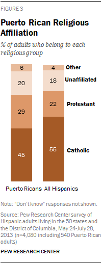 Puerto Rican Religious Affiliation