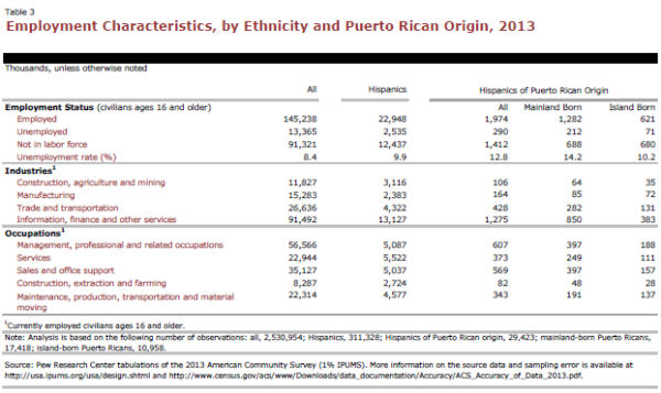 Employment Characteristics, by Ethnicity and Puerto Rico Origin, 2013