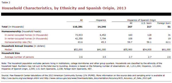 Household Characteristics, by Ethnicity and Spanish Origin, 2013
