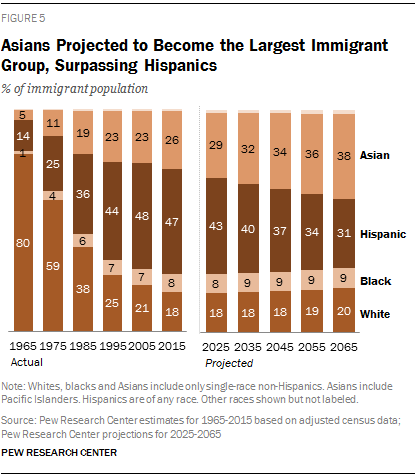 Asians Projected to Become the Largest Immigrant Group, Surpassing Hispanics