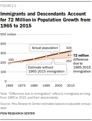 Immigrants and Descendants Account for 72 Million in Population Growth from 1965 to 2015