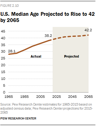 U.S. Median Age Projected to Rise to 42 by 2065