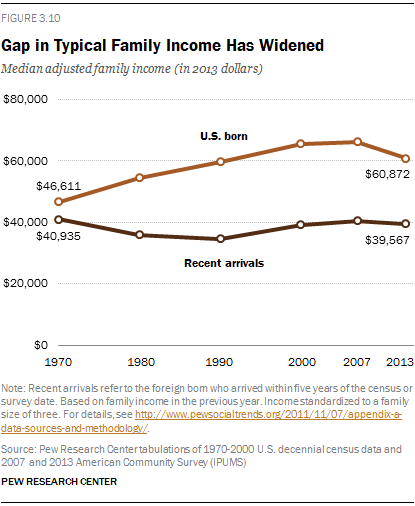 Gap in Typical Family Income Has Widened