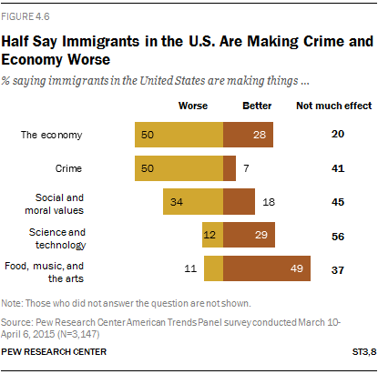 Half Say Immigrants in the U.S. Are Making Crime and Economy Worse