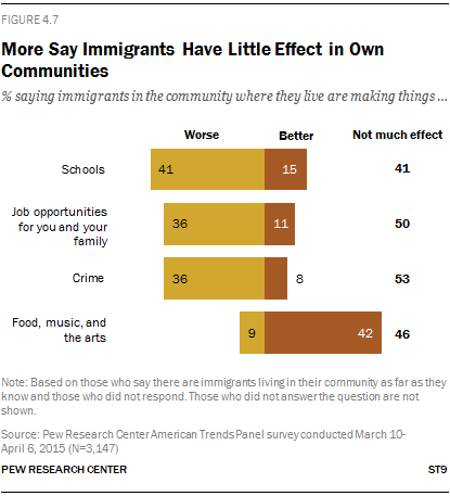 More Say Immigrants Have Little Effect in Own Communities