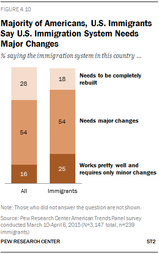Majority of Americans, U.S. Immigrants Say U.S. Immigration System Needs Major Changes