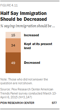 Half Say Immigration Should be Decreased