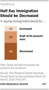 Half Say Immigration Should be Decreased