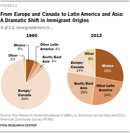 From Europe and Canada to Latin America and Asia: A Dramatic Shift in Immigrant Origins