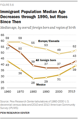 Immigrant Population Median Age Decreases through 1990, but Rises Since Then