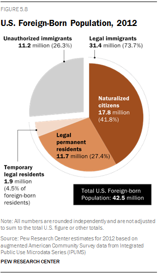 U.S. Foreign-Born Population, 2012