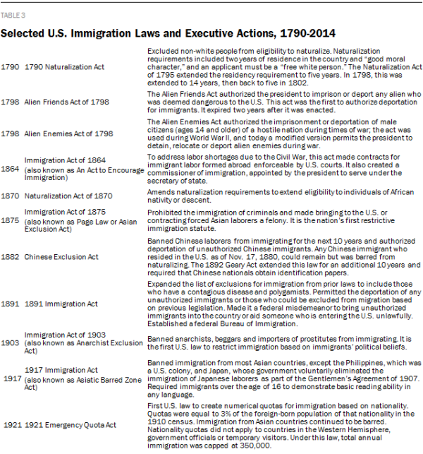 Selected U.S. Immigration Laws and Executive Actions, 1790-2014