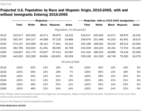 Projected U.S. Population by Race and Hispanic Origin, 2015-2065, with and without Immigrants Entering 2015-2065