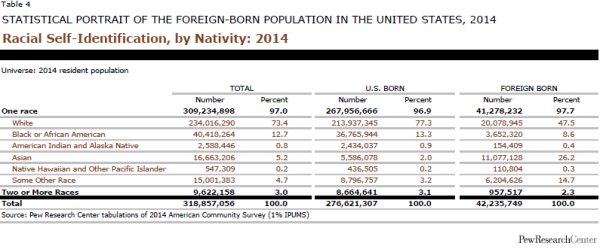 Racial Self-Identification, by Nativity: 2014