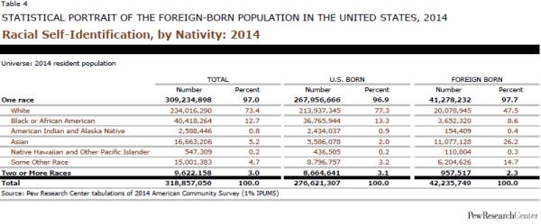 Racial Self-Identification, by Nativity: 2014