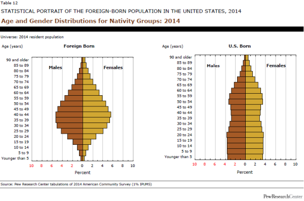 Age and Gender Distributions for Nativity Groups: 2014