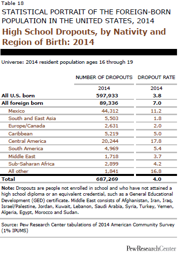 High School Dropouts, by Nativity and Region of Birth: 2014