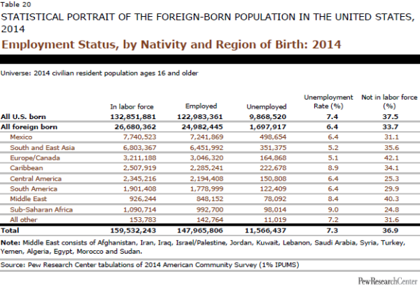 Employment Status, by Nativity and Region of Birth: 2014