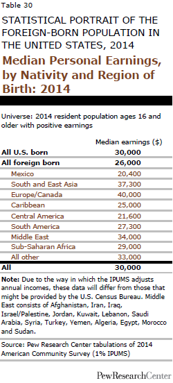 Median Personal Earnings, by Nativity and Region of Birth: 2014