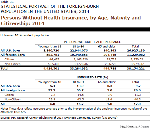 Persons Without Health Insurance, by Age, Nativity and Citizenship: 2014