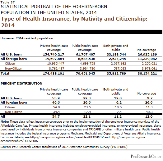 Type of Health Insurance, by Nativity and Citizenship: 2014