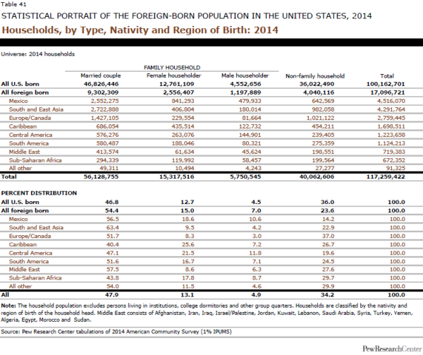Households, by Type, Nativity and Region of Birth: 2014