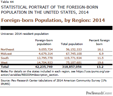Foreign-born Population, by Region: 2014