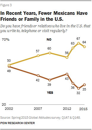 In Recent Years, Fewer Mexicans Have Friends or Family in the U S