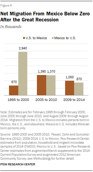 Net Migration From Mexico Below Zero After the Great Recession