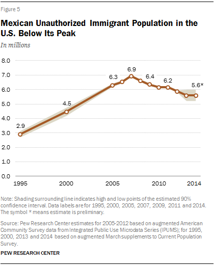 Mexican Unauthorized Immigrant Population in the U.S. Below Its Peak