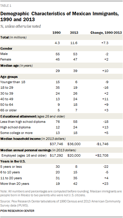 Demographic Characteristics of Mexican Immigrants, 1990 and 2013
