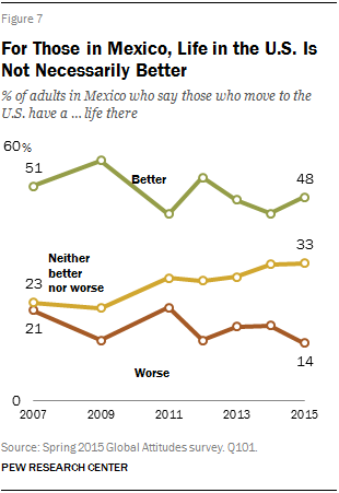 For Those in Mexico, Life in the U.S. Is Not Necessarily Better
