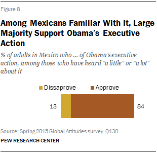 Among Mexicans Familiar With It, Large Majority Support Obama's Executive Action