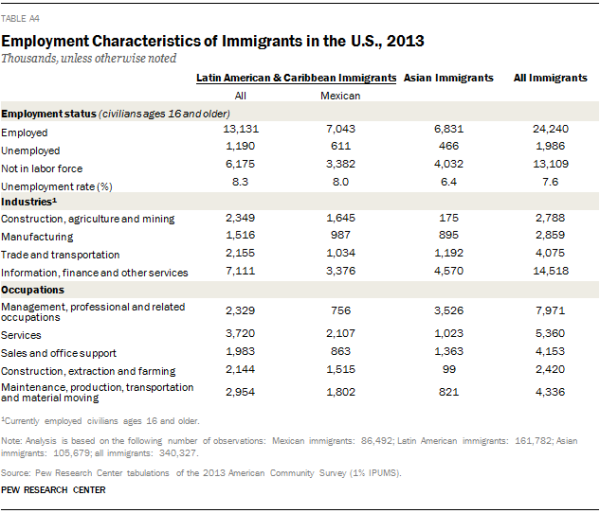 Employment Characteristics of Immigrants in the U.S., 2013