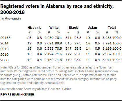 Registered Voters in Alabama, by Race and Ethnicity, 2015