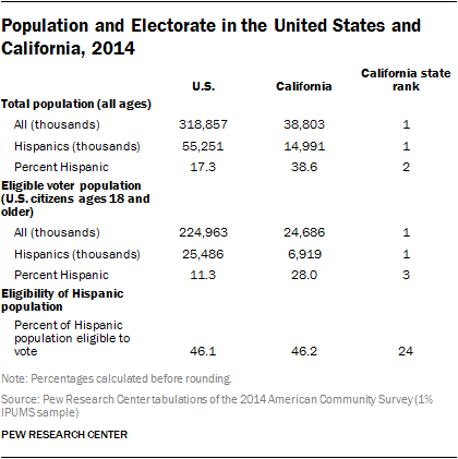 Population and Electorate in the United States and California, 2014