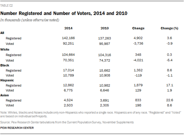 Number Registered and Number of Voters, 2014 and 2010