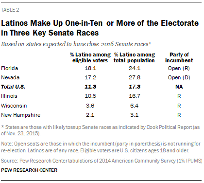 Latinos Make Up One-in-Ten or More of the Electorate in Three Key Senate Races