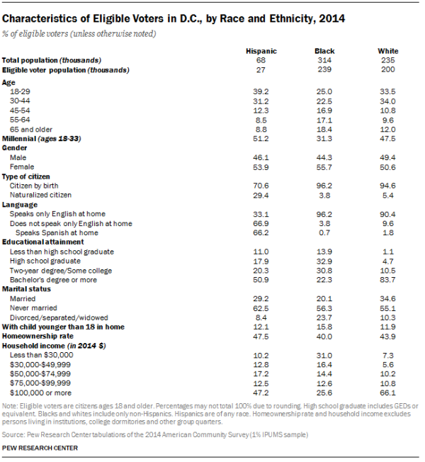 Characteristics of Eligible Voters in D.C., by Race and Ethnicity, 2014