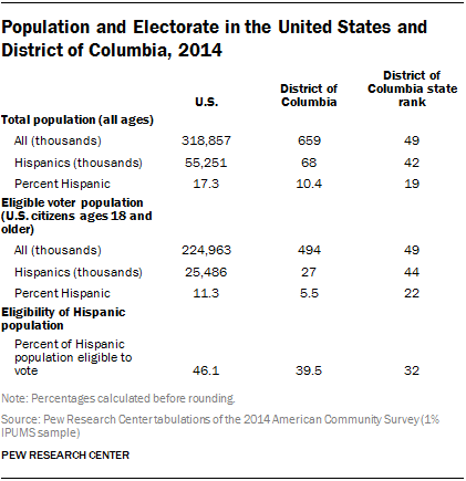 Population and Electorate in the United States and District of Columbia, 2014
