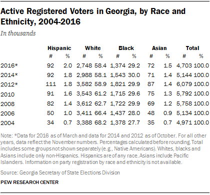 Active Registered Voters in Georgia, by Race and Ethnicity, 2004-2015