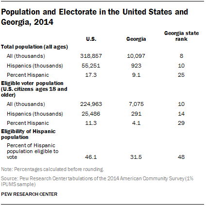Population and Electorate in the United States and Georgia, 2014