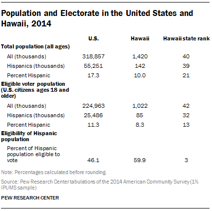 Population and Electorate in the United States and Hawaii, 2014